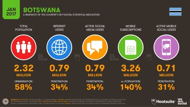 35 TOTAL POPULATION INTERNET USERS ACTIVE SOCIAL MEDIA USERS MOBILE SUBSCRIPTIONS ACTIVE MOBILE SOCIAL USERS MILLION MILLI...
