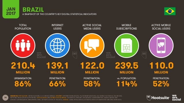 36 TOTAL POPULATION INTERNET USERS ACTIVE SOCIAL MEDIA USERS MOBILE SUBSCRIPTIONS ACTIVE MOBILE SOCIAL USERS MILLION MILLI...