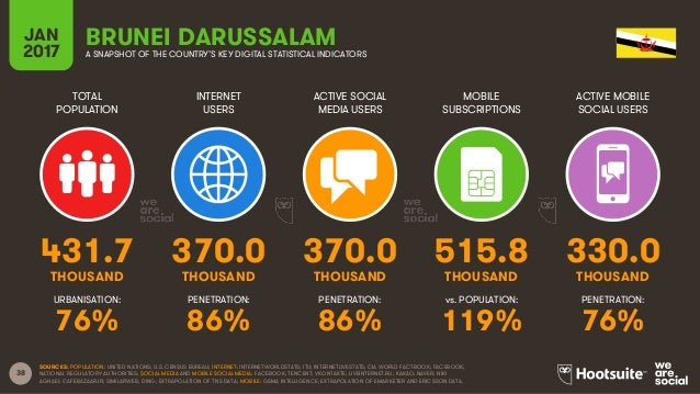 38 TOTAL POPULATION INTERNET USERS ACTIVE SOCIAL MEDIA USERS MOBILE SUBSCRIPTIONS ACTIVE MOBILE SOCIAL USERS THOUSAND THOU...