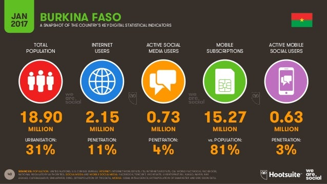 40 TOTAL POPULATION INTERNET USERS ACTIVE SOCIAL MEDIA USERS MOBILE SUBSCRIPTIONS ACTIVE MOBILE SOCIAL USERS MILLION MILLI...