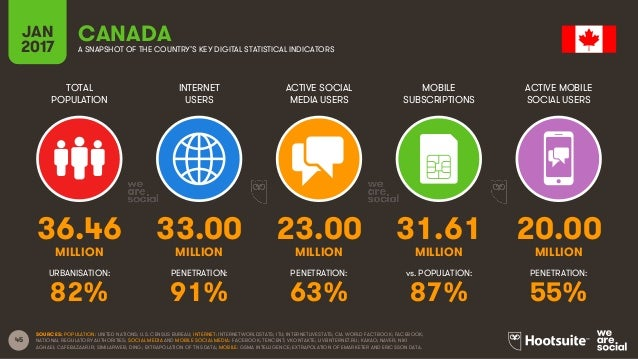 45 TOTAL POPULATION INTERNET USERS ACTIVE SOCIAL MEDIA USERS MOBILE SUBSCRIPTIONS ACTIVE MOBILE SOCIAL USERS MILLION MILLI...