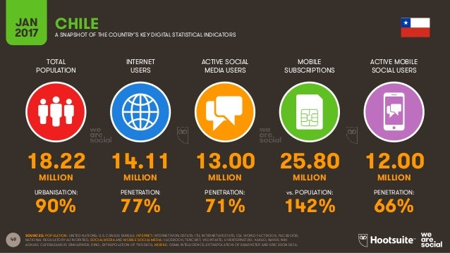 49 TOTAL POPULATION INTERNET USERS ACTIVE SOCIAL MEDIA USERS MOBILE SUBSCRIPTIONS ACTIVE MOBILE SOCIAL USERS MILLION MILLI...