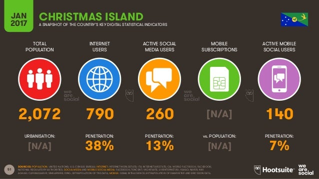 51 TOTAL POPULATION INTERNET USERS ACTIVE SOCIAL MEDIA USERS MOBILE SUBSCRIPTIONS ACTIVE MOBILE SOCIAL USERS URBANISATION:...