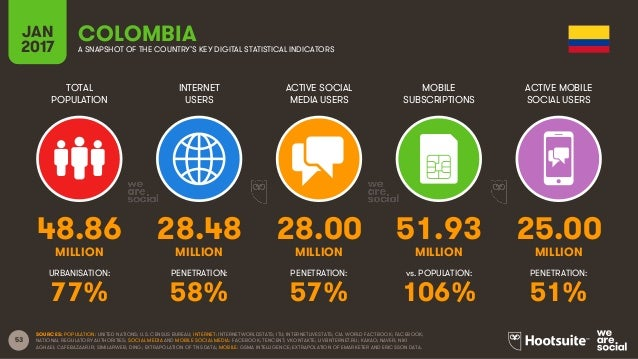 53 TOTAL POPULATION INTERNET USERS ACTIVE SOCIAL MEDIA USERS MOBILE SUBSCRIPTIONS ACTIVE MOBILE SOCIAL USERS MILLION MILLI...