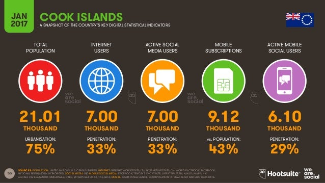 55 TOTAL POPULATION INTERNET USERS ACTIVE SOCIAL MEDIA USERS MOBILE SUBSCRIPTIONS ACTIVE MOBILE SOCIAL USERS THOUSAND THOU...