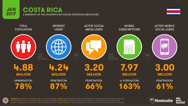 56 TOTAL POPULATION INTERNET USERS ACTIVE SOCIAL MEDIA USERS MOBILE SUBSCRIPTIONS ACTIVE MOBILE SOCIAL USERS MILLION MILLI...