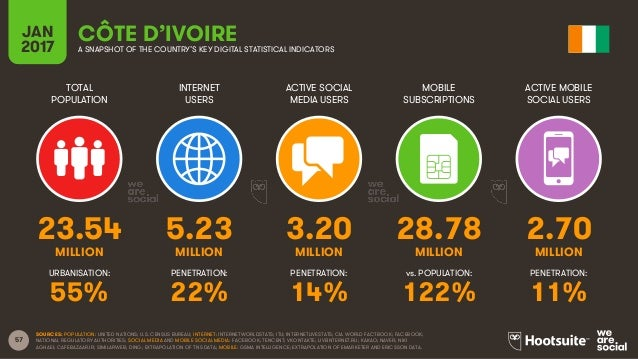 57 TOTAL POPULATION INTERNET USERS ACTIVE SOCIAL MEDIA USERS MOBILE SUBSCRIPTIONS ACTIVE MOBILE SOCIAL USERS MILLION MILLI...