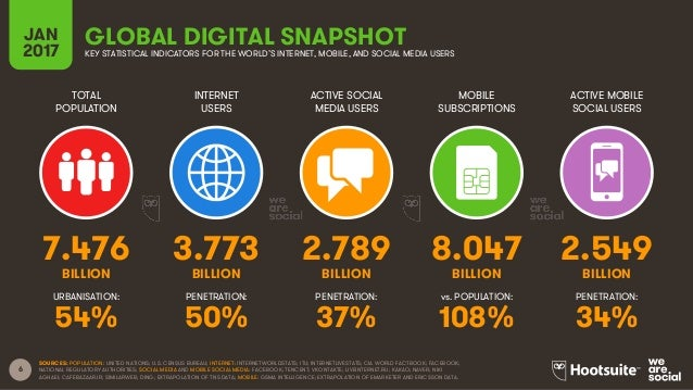 6 TOTAL POPULATION INTERNET USERS ACTIVE SOCIAL MEDIA USERS MOBILE SUBSCRIPTIONS ACTIVE MOBILE SOCIAL USERS BILLION BILLIO...