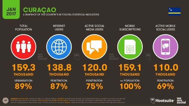 60 TOTAL POPULATION INTERNET USERS ACTIVE SOCIAL MEDIA USERS MOBILE SUBSCRIPTIONS ACTIVE MOBILE SOCIAL USERS THOUSAND THOU...