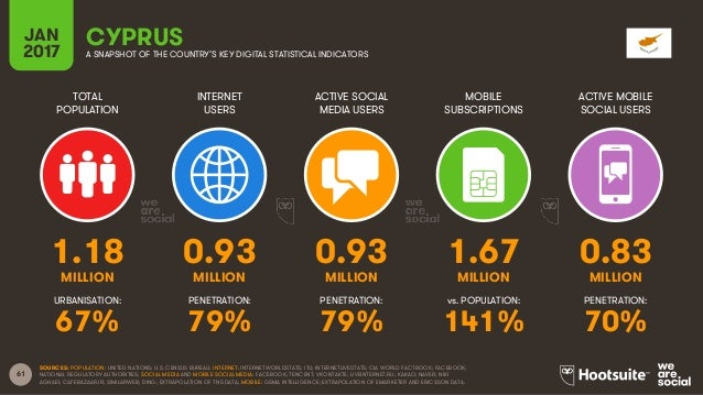 61 TOTAL POPULATION INTERNET USERS ACTIVE SOCIAL MEDIA USERS MOBILE SUBSCRIPTIONS ACTIVE MOBILE SOCIAL USERS MILLION MILLI...