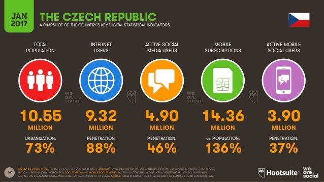 62 TOTAL POPULATION INTERNET USERS ACTIVE SOCIAL MEDIA USERS MOBILE SUBSCRIPTIONS ACTIVE MOBILE SOCIAL USERS MILLION MILLI...