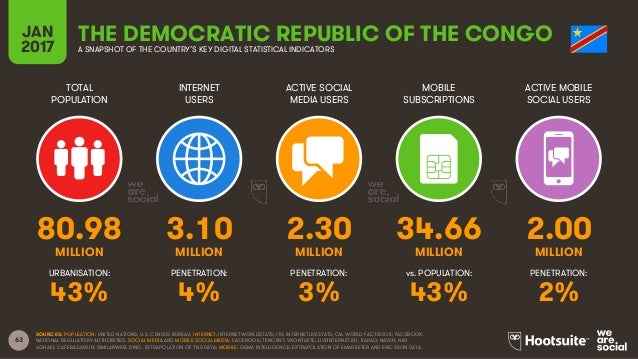 63 TOTAL POPULATION INTERNET USERS ACTIVE SOCIAL MEDIA USERS MOBILE SUBSCRIPTIONS ACTIVE MOBILE SOCIAL USERS MILLION MILLI...