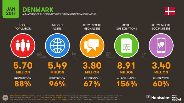 64 TOTAL POPULATION INTERNET USERS ACTIVE SOCIAL MEDIA USERS MOBILE SUBSCRIPTIONS ACTIVE MOBILE SOCIAL USERS MILLION MILLI...