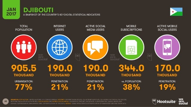 65 TOTAL POPULATION INTERNET USERS ACTIVE SOCIAL MEDIA USERS MOBILE SUBSCRIPTIONS ACTIVE MOBILE SOCIAL USERS THOUSAND THOU...