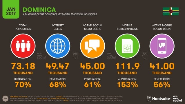 66 TOTAL POPULATION INTERNET USERS ACTIVE SOCIAL MEDIA USERS MOBILE SUBSCRIPTIONS ACTIVE MOBILE SOCIAL USERS THOUSAND THOU...