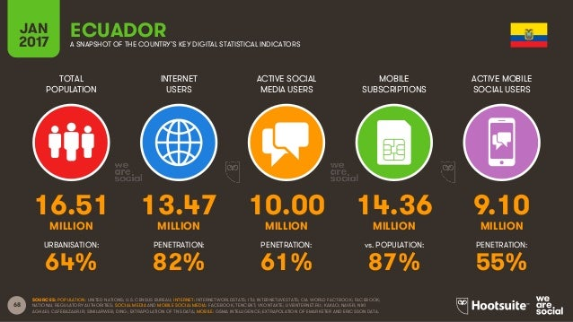 68 TOTAL POPULATION INTERNET USERS ACTIVE SOCIAL MEDIA USERS MOBILE SUBSCRIPTIONS ACTIVE MOBILE SOCIAL USERS MILLION MILLI...