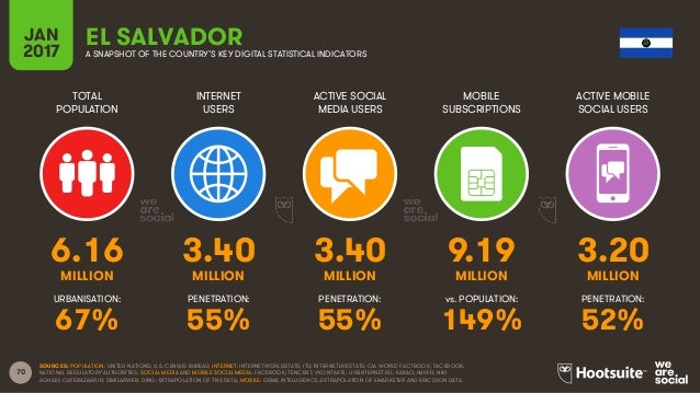 70 TOTAL POPULATION INTERNET USERS ACTIVE SOCIAL MEDIA USERS MOBILE SUBSCRIPTIONS ACTIVE MOBILE SOCIAL USERS MILLION MILLI...