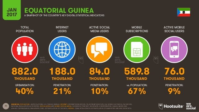 71 TOTAL POPULATION INTERNET USERS ACTIVE SOCIAL MEDIA USERS MOBILE SUBSCRIPTIONS ACTIVE MOBILE SOCIAL USERS THOUSAND THOU...