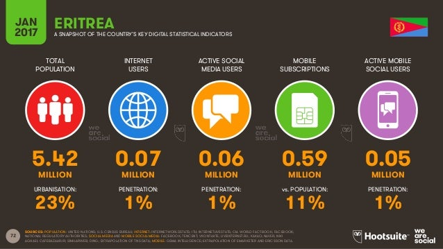 72 TOTAL POPULATION INTERNET USERS ACTIVE SOCIAL MEDIA USERS MOBILE SUBSCRIPTIONS ACTIVE MOBILE SOCIAL USERS MILLION MILLI...