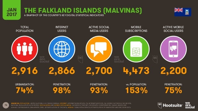 76 TOTAL POPULATION INTERNET USERS ACTIVE SOCIAL MEDIA USERS MOBILE SUBSCRIPTIONS ACTIVE MOBILE SOCIAL USERS URBANISATION:...