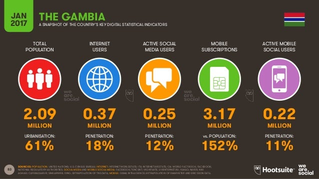 83 TOTAL POPULATION INTERNET USERS ACTIVE SOCIAL MEDIA USERS MOBILE SUBSCRIPTIONS ACTIVE MOBILE SOCIAL USERS MILLION MILLI...