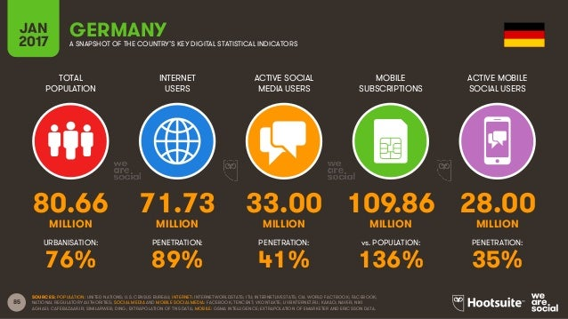 85 TOTAL POPULATION INTERNET USERS ACTIVE SOCIAL MEDIA USERS MOBILE SUBSCRIPTIONS ACTIVE MOBILE SOCIAL USERS MILLION MILLI...
