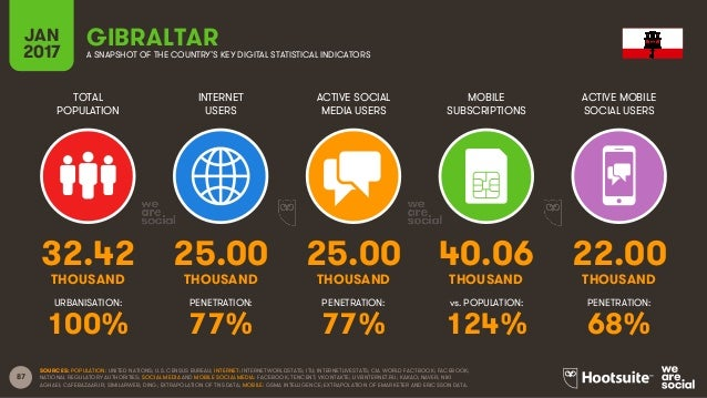 87 TOTAL POPULATION INTERNET USERS ACTIVE SOCIAL MEDIA USERS MOBILE SUBSCRIPTIONS ACTIVE MOBILE SOCIAL USERS THOUSAND THOU...