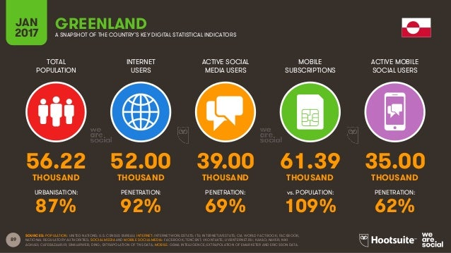89 TOTAL POPULATION INTERNET USERS ACTIVE SOCIAL MEDIA USERS MOBILE SUBSCRIPTIONS ACTIVE MOBILE SOCIAL USERS THOUSAND THOU...