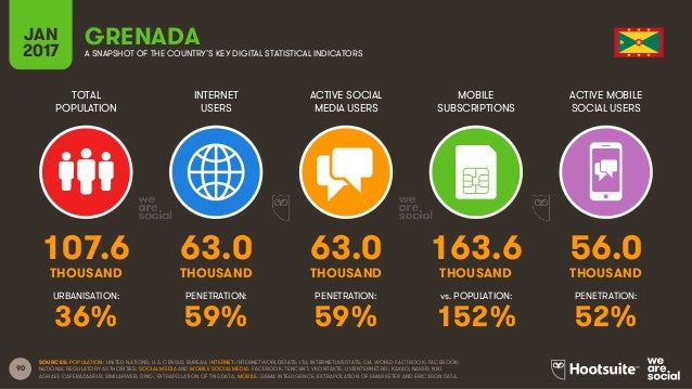90 TOTAL POPULATION INTERNET USERS ACTIVE SOCIAL MEDIA USERS MOBILE SUBSCRIPTIONS ACTIVE MOBILE SOCIAL USERS THOUSAND THOU...