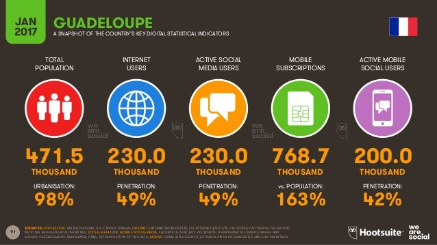 91 TOTAL POPULATION INTERNET USERS ACTIVE SOCIAL MEDIA USERS MOBILE SUBSCRIPTIONS ACTIVE MOBILE SOCIAL USERS THOUSAND THOU...