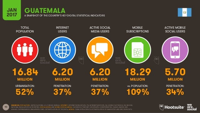 93 TOTAL POPULATION INTERNET USERS ACTIVE SOCIAL MEDIA USERS MOBILE SUBSCRIPTIONS ACTIVE MOBILE SOCIAL USERS MILLION MILLI...