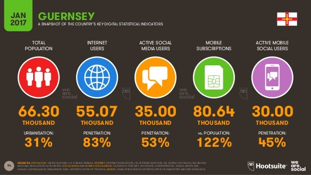 94 TOTAL POPULATION INTERNET USERS ACTIVE SOCIAL MEDIA USERS MOBILE SUBSCRIPTIONS ACTIVE MOBILE SOCIAL USERS THOUSAND THOU...
