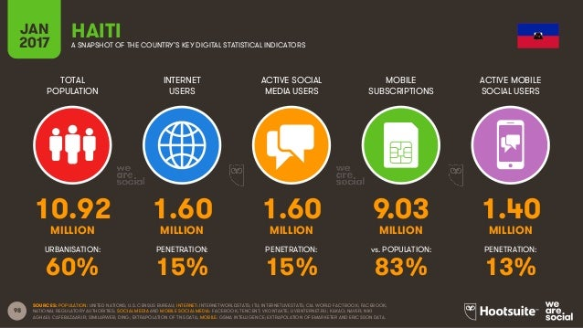 98 TOTAL POPULATION INTERNET USERS ACTIVE SOCIAL MEDIA USERS MOBILE SUBSCRIPTIONS ACTIVE MOBILE SOCIAL USERS MILLION MILLI...