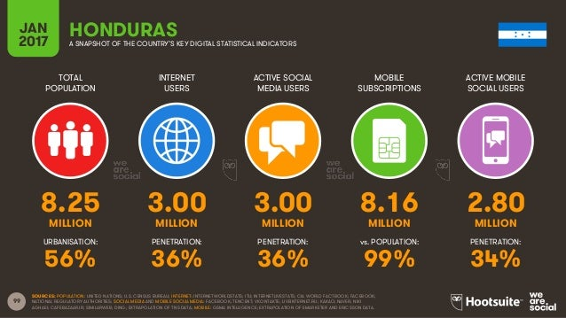 99 TOTAL POPULATION INTERNET USERS ACTIVE SOCIAL MEDIA USERS MOBILE SUBSCRIPTIONS ACTIVE MOBILE SOCIAL USERS MILLION MILLI...