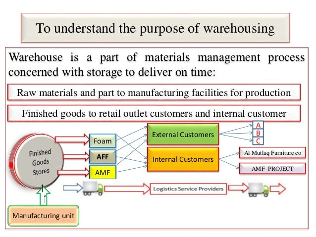 To understand the purpose of warehousing Warehouse is a part of materials management process concerned with storage to del...