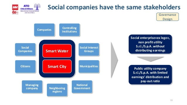 11 Smart City Smart Water Citizens Companies Municipalities Social Interest Groups Social Companies Controlling Institutio...