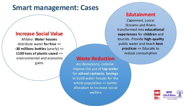 Smart management: Cases Increase Social Value Milano: Water houses distribute water for free => -30 millions bottles (year...
