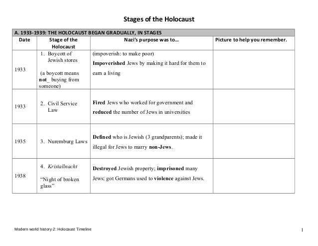 Stages of the Holocaust A. 1933-1939: THE HOLOCAUST BEGAN GRADUALLY, IN STAGES Date Stage of the Holocaust Nazi's purpose ...