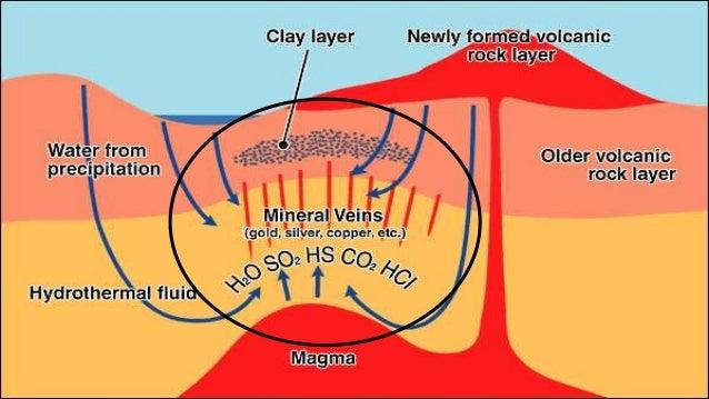 hydrothermal metalliferous sediments essay 10000 ideas for term pprproj 5th ed arco 10000 ideas for term papers metalliferous sediments of the world ocean fundamental theory of deep sea.