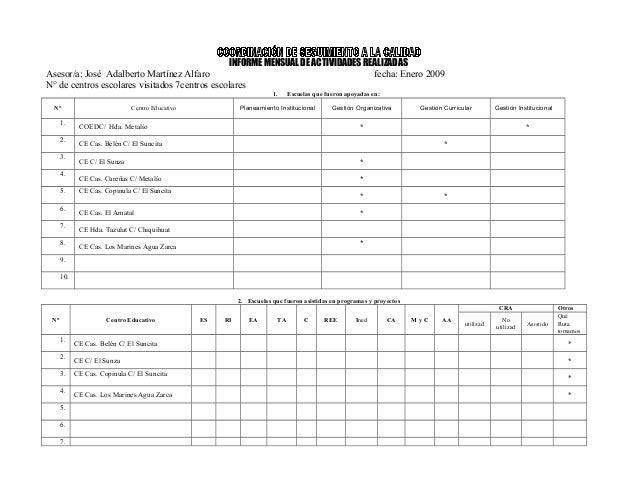INFORME MENSUAL DE ACTIVIDADES REALIZADAS Asesor/a: José Adalberto Martínez Alfaro fecha: Enero 2009 N° de centros escolar...