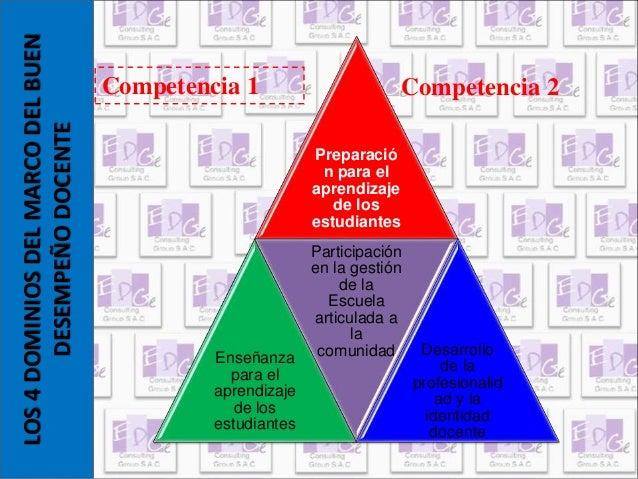 Preparació  n para el  aprendizaje  de los  estudiantes  Enseñanza  para el  aprendizaje  de los  estudiantes  Participaci...