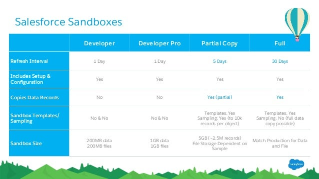 Manage salesforce like a pro with governance for Salesforce sandbox template