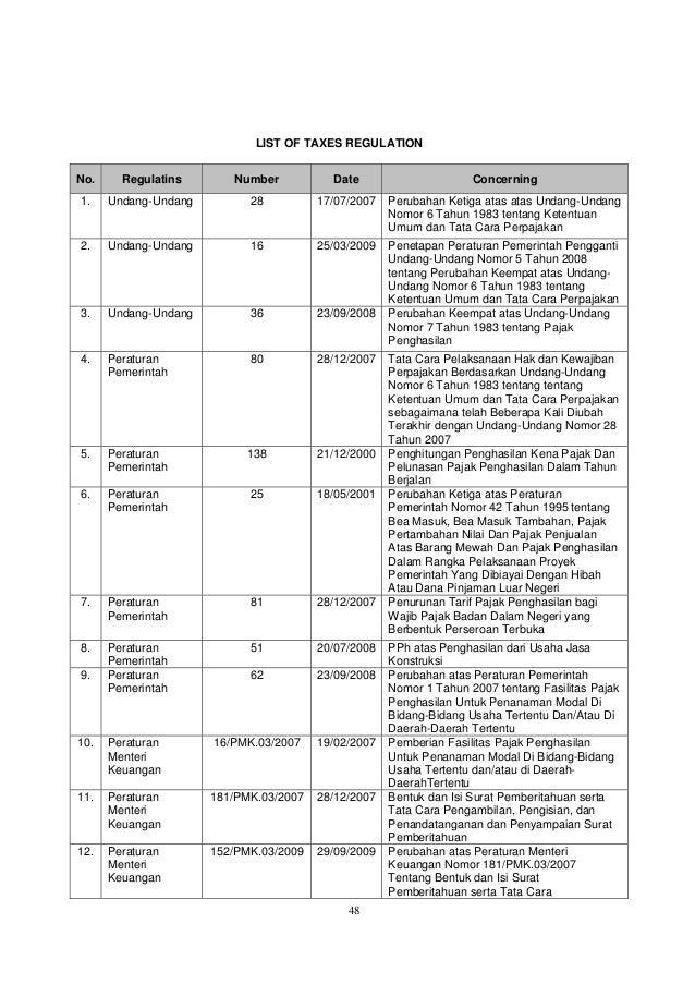 48 LIST OF TAXES REGULATION No. Regulatins Number Date Concerning 1. Undang-Undang 28 17/07/2007 Perubahan Ketiga atas ata...