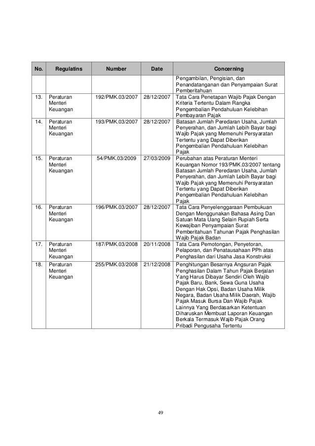 49 No. Regulatins Number Date Concerning Pengambilan, Pengisian, dan Penandatanganan dan Penyampaian Surat Pemberitahuan 1...
