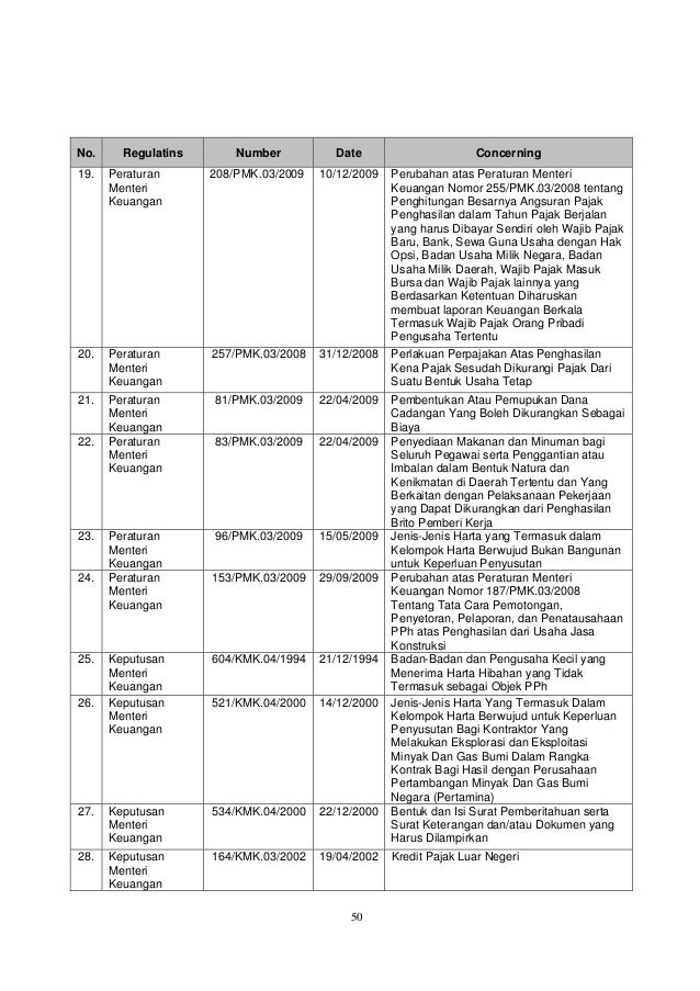 50 No. Regulatins Number Date Concerning 19. Peraturan Menteri Keuangan 208/PMK.03/2009 10/12/2009 Perubahan atas Peratura...