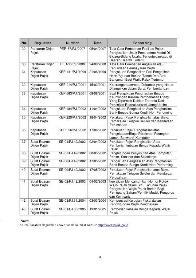 51 No. Regulatins Number Date Concerning 29. Peraturan Dirjen Pajak PER-67/PJ./2007 05/04/2007 Tata Cara Pemberian Fasilit...