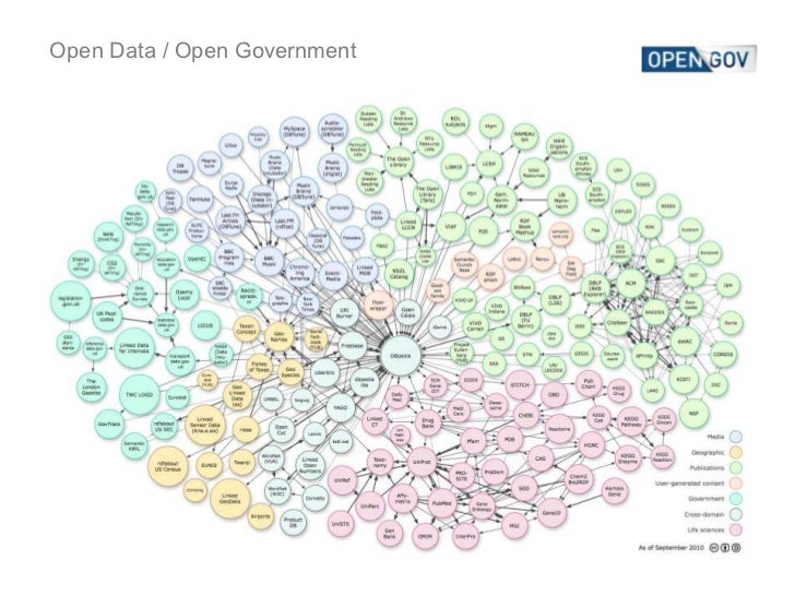 Open Data / Open Government<br />