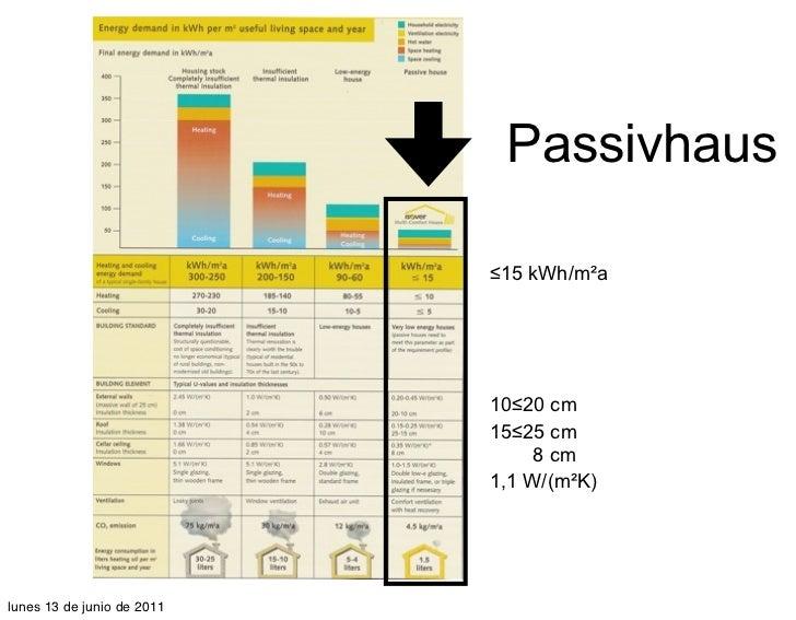 Passivhaus                            ≤15 kWh/m²a                            10≤20 cm                            15≤25 cm ...