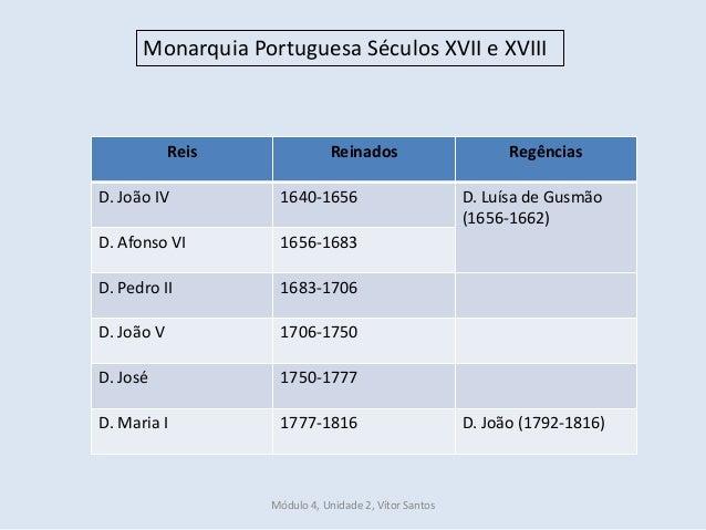 Monarquia Portuguesa Séculos XVII e XVIII Reis Reinados Regências D. João IV 1640-1656 D. Luísa de Gusmão (1656-1662) D. A...