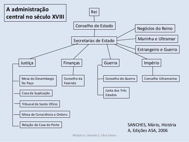 A administração central no século XVIII Conselho Ultramarino Junta dos Três Estados Conselho de GuerraConselho da Fazenda ...